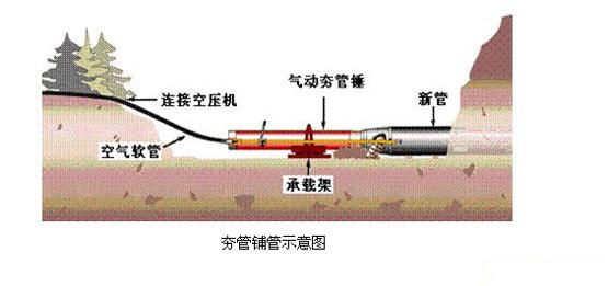 夯管锤铺管施工技术
