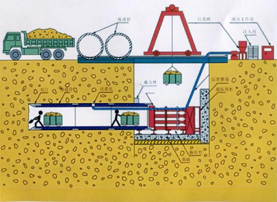 人工手掘式顶管施工技术