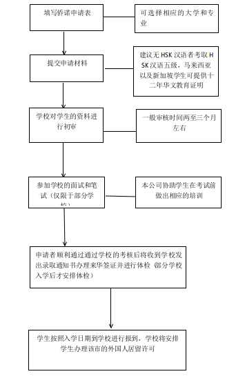 全国华侨港澳台联考申请流程