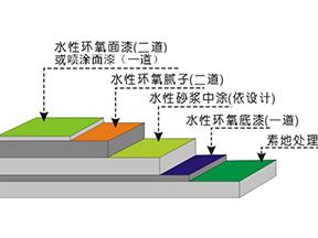 地坪涂装工艺流程