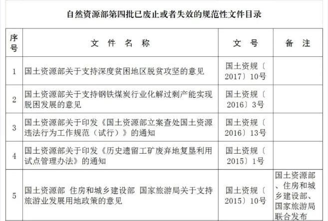 自然资源部关于公布第四批已废止或者失效的规范性文件目录的公告