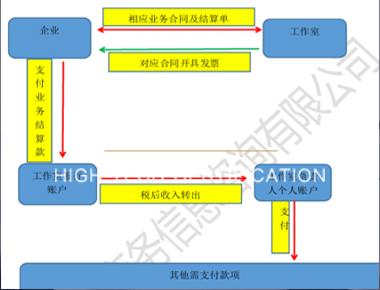 北京公司纳税筹划
