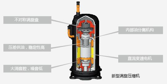 高效涡旋压缩机技术