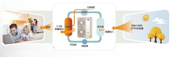 空气源热泵热水技术