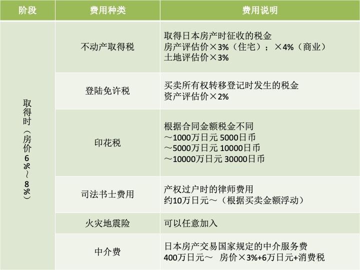日本房产费用详解,日本购房费用详解