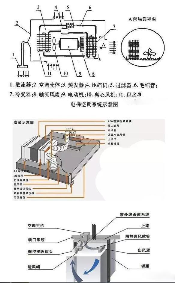 电梯专用空调原理