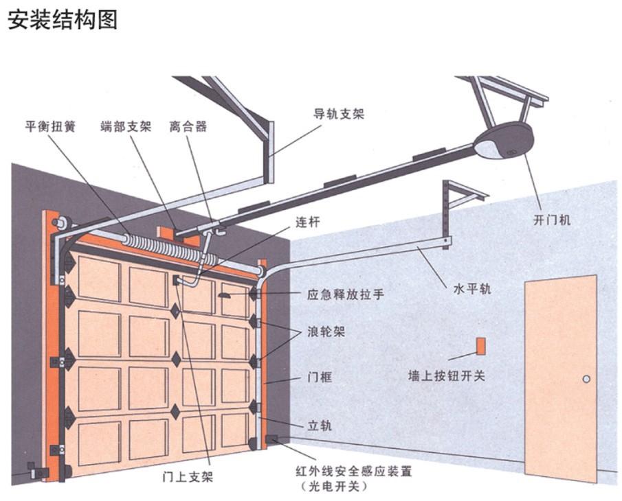 滑升门安装结构图
