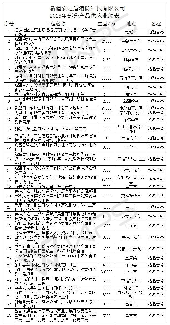 新疆安之盾消防科技有限公司 2015年部分产品供应业绩表