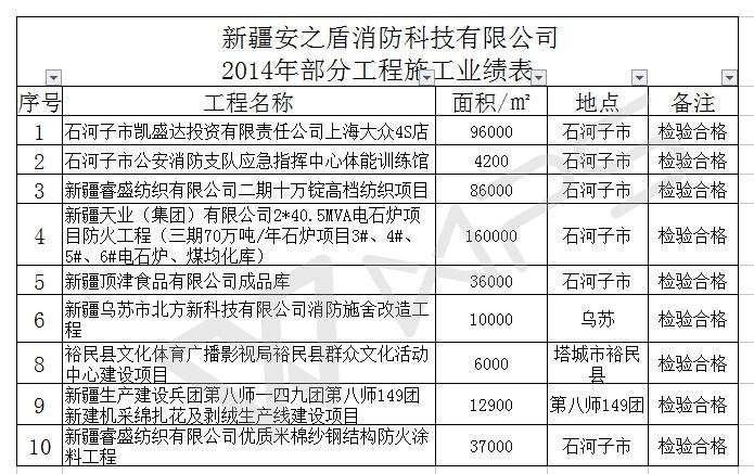 新疆安之盾消防科技有限公司 2014年部分工程施工业绩表
