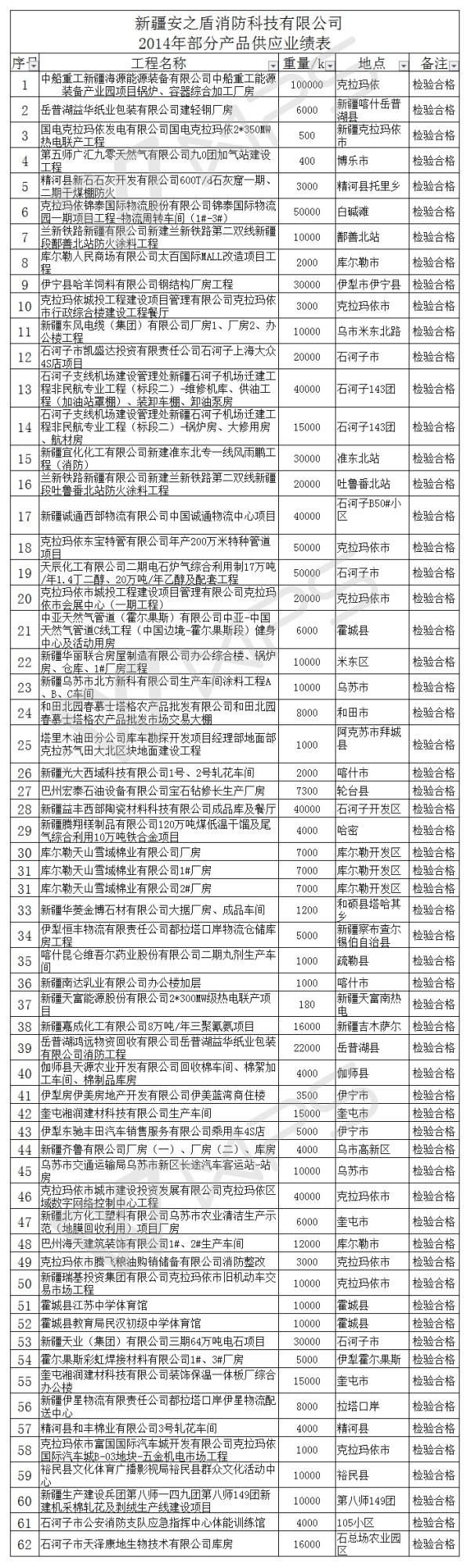 新疆安之盾消防科技有限公司 2014年部分产品供应业绩表
