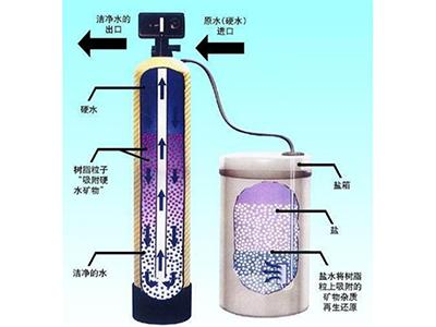热水锅炉水处理设备
