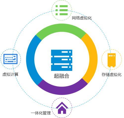 杭州浪潮服务器代理商解析:为什么超融合正在成为数据中心的主流?