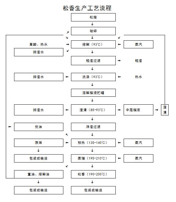 松香生产工艺流程
