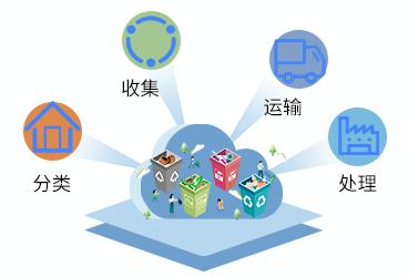 今年北京市将增加圾分类驿站的投入