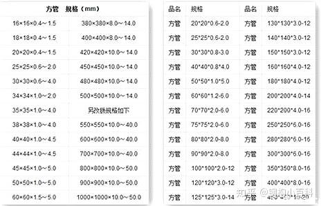 關于方管規格及其重量計算公式
