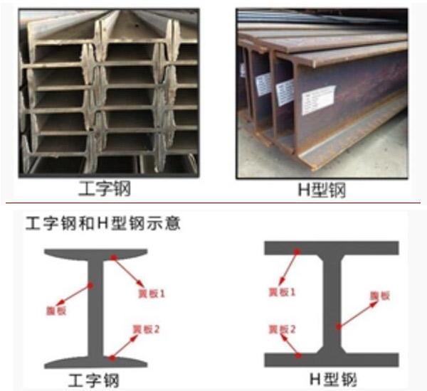 【云南工字钢】工字钢和h型钢有什么区别