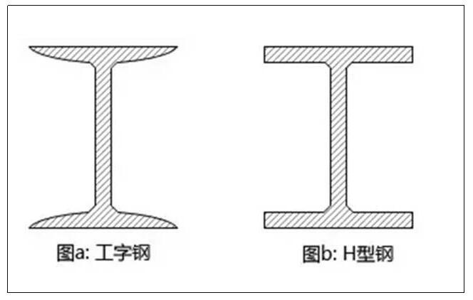 云南钢材批发:工字钢与H型钢有什么区别?