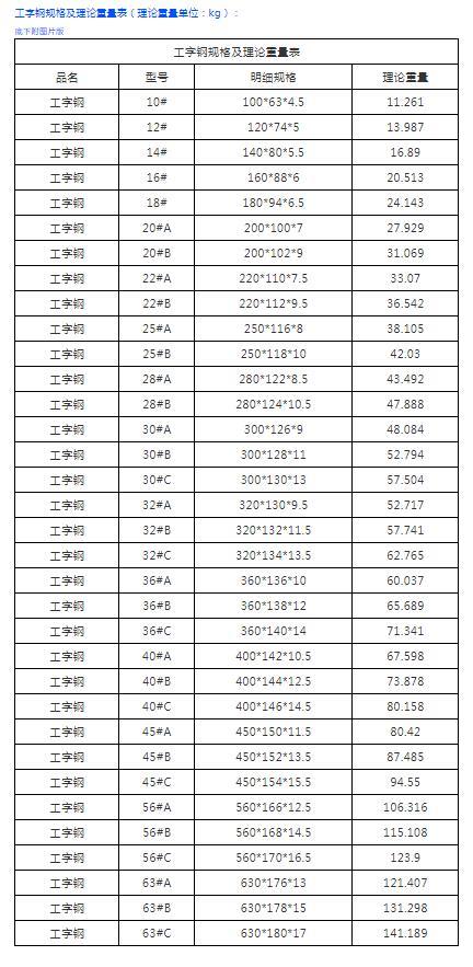 工字钢理论重量表及规格
