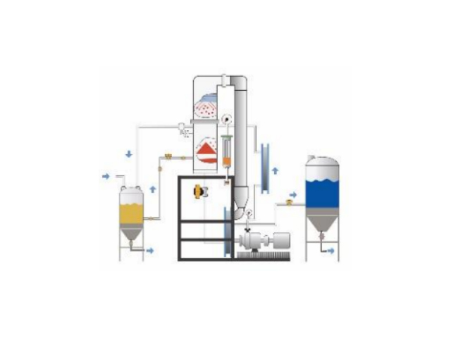 焦化污水处理技术