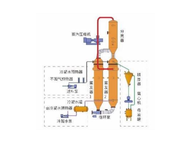 昆明焦化污水处理技术