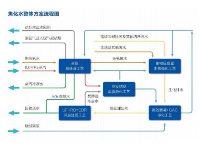 焦化污水处理工艺流程是什么?云南焦化污水运营流程你知道吗?