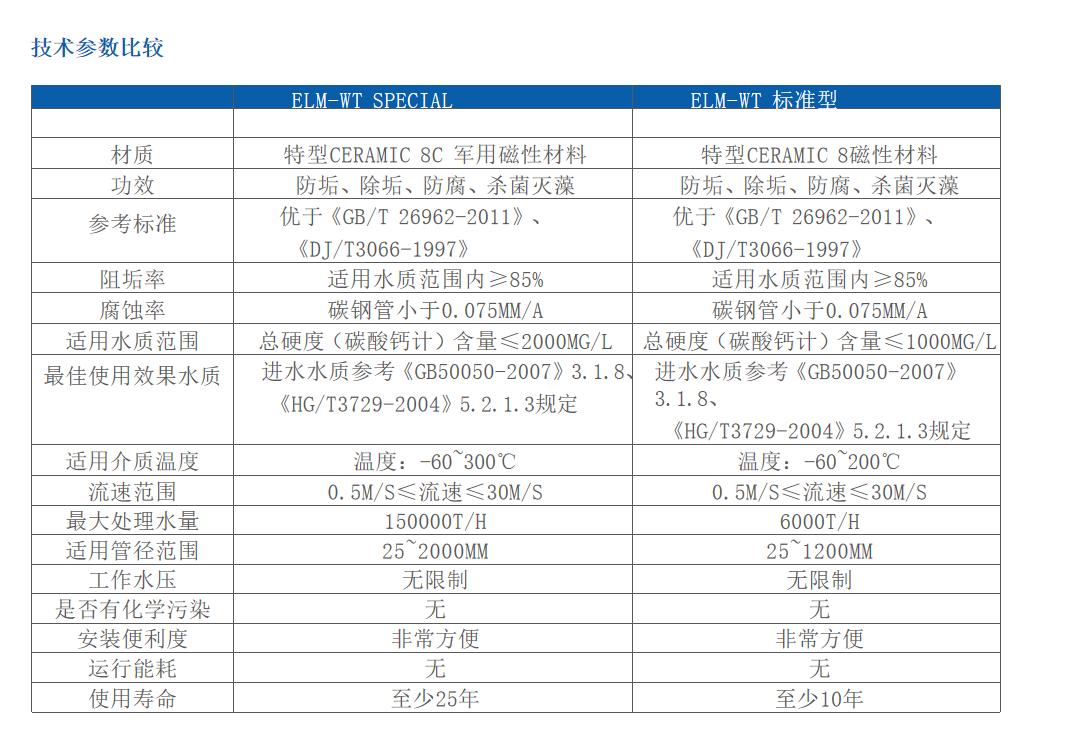云南超磁单元,云南超磁非化学主动式防垢防腐