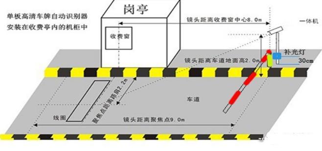 「停車場雙路高清車牌識別系統」安裝技術方案