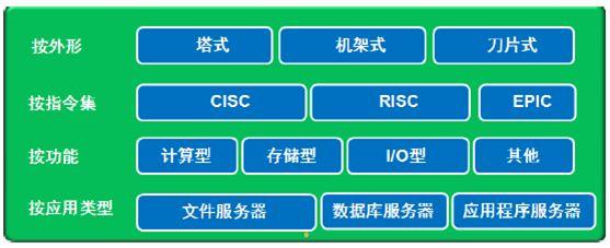 北京华为代理为大家介绍的X86服务器和非x86服务器
