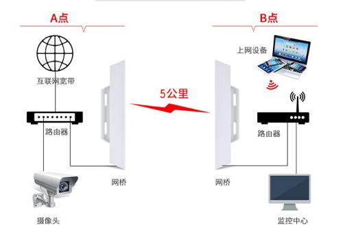 知道吗?无线网桥的中继传输有3种方式