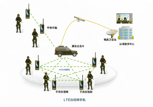 LTE自组网手机