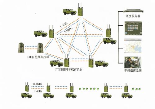 战区通信网络