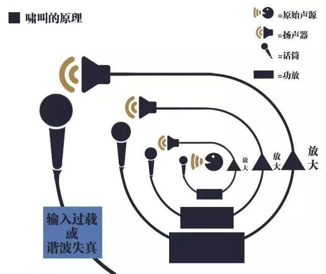 扩声过程中啸叫的产生机理和抑制方法