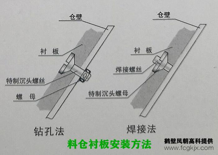 煤仓衬板安装方法