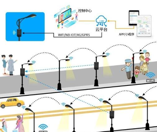 智慧城市中多功能智慧灯杆系统运用研究