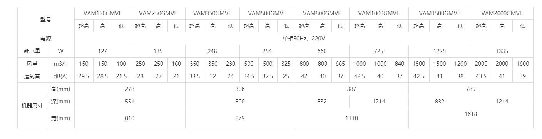 PM2.5过滤式全热交换新风系统