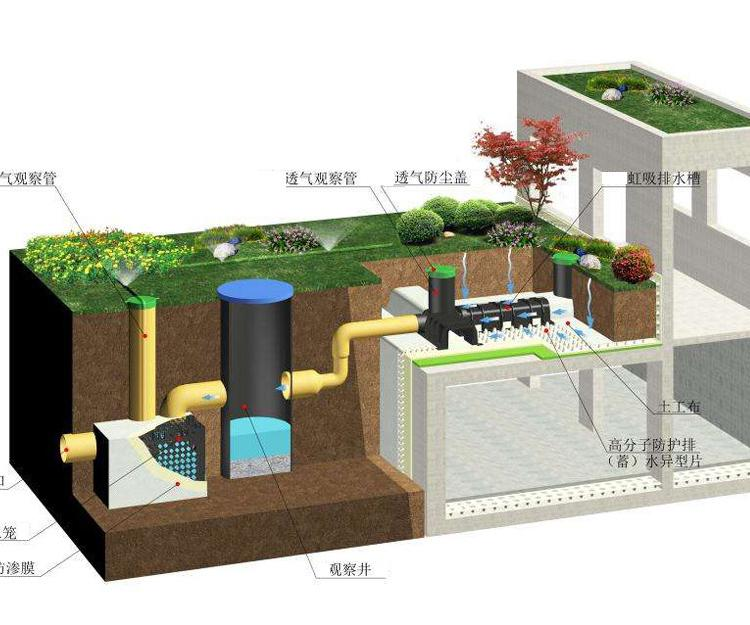 防護虹吸排水收集系統