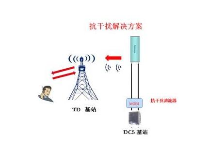 电磁干扰滤波器解决方案综述