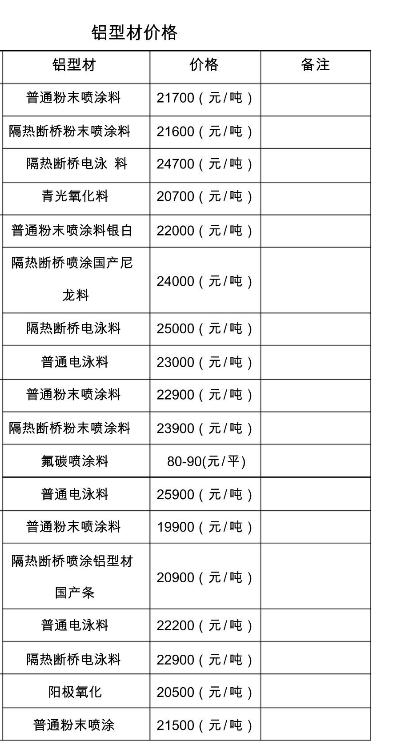 鋁型材價格表