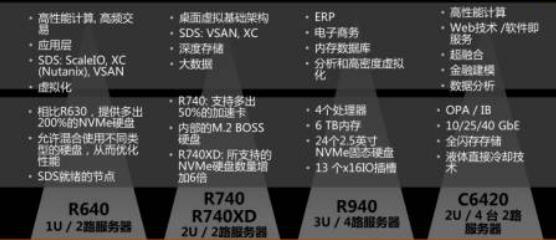 戴尔14G服务器五个产品:R640、R740、R740xd、R940、C6420