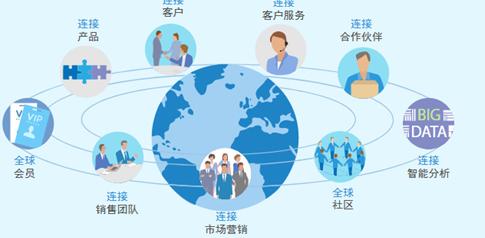 客户转化系统,企业发展的源动力