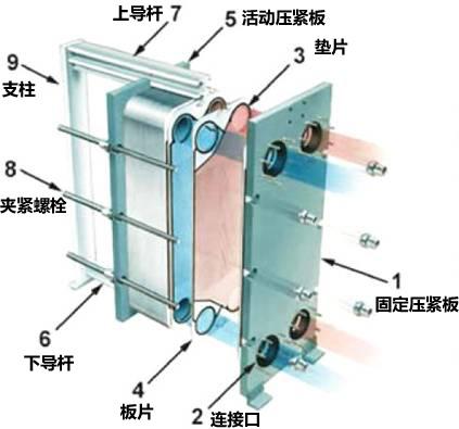 板式冷却器7