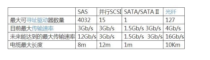 联想服务器串行SCSI(SAS)简介