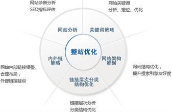 seo网站营销系统