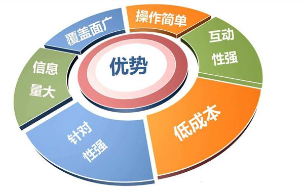 常用的南阳网络推广方式是哪几种?
