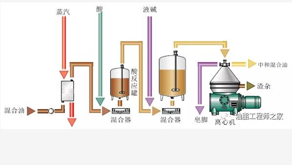 植物油设备