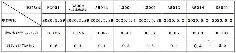 标一大豆油叶绿素、冷冻实验数据