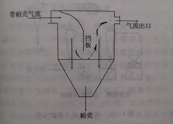 稻壳惯性沉降法