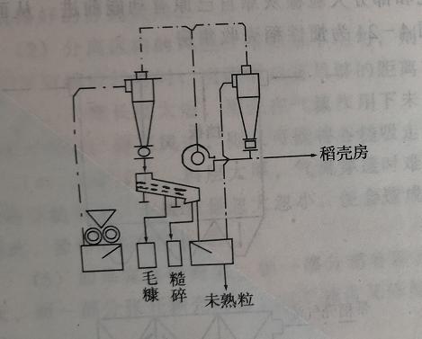 风选法稻壳整理