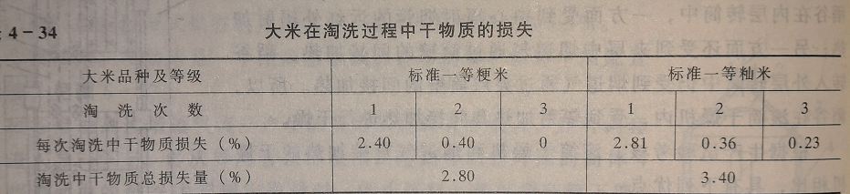 大米淘洗干物质流失数值表