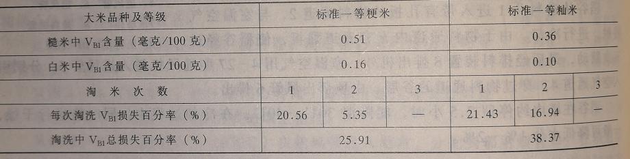 大米淘洗营养流失数值表